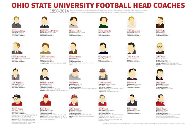 Ohio State Football Coaches Timeline