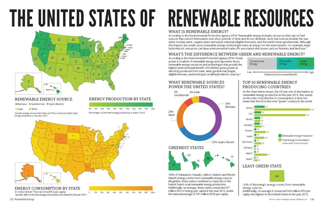 Renewable Resources Infographic
