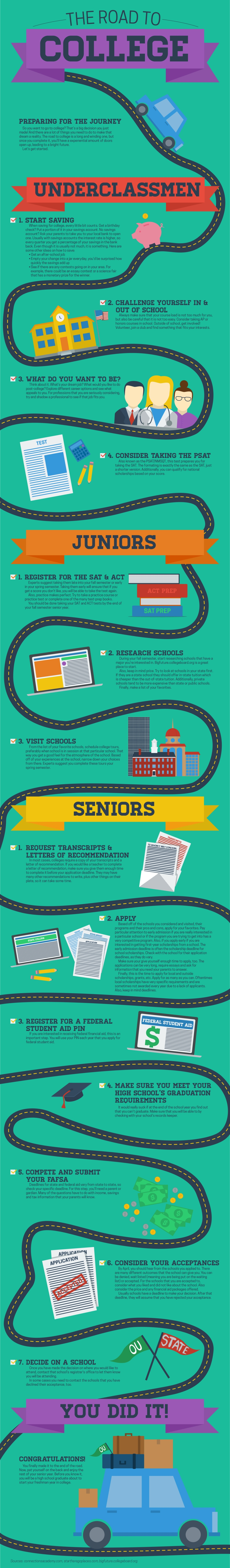 """The Road to College"" Infographic"