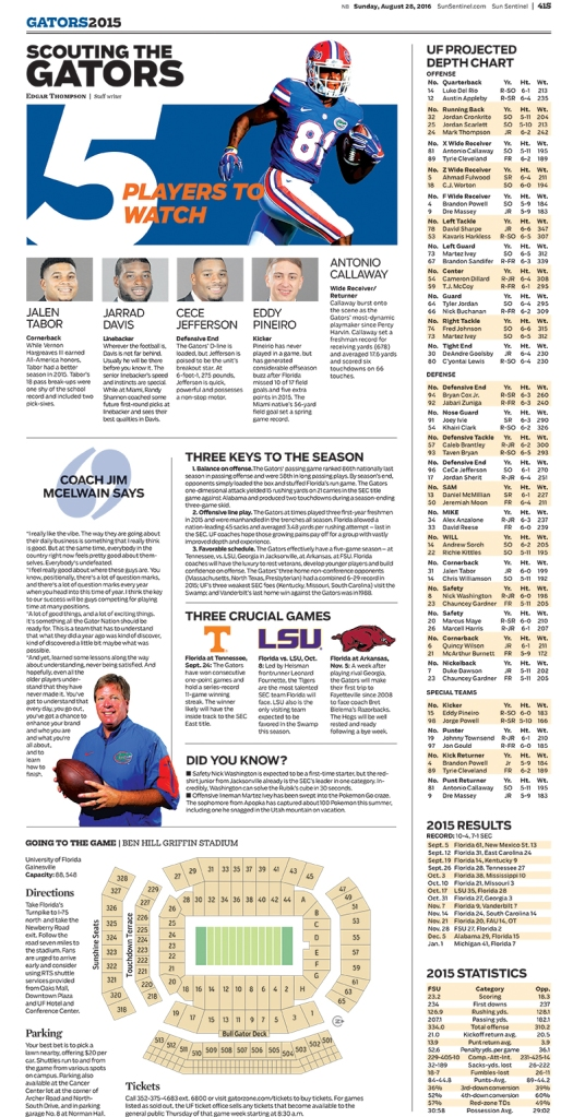 Florida Gators Football Special Section