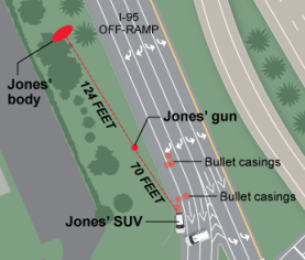 A graphic showing how far Jones ran after tossing his gun, a weapon he legally owned and never pointed toward Raja, suggesting he was running for his life.